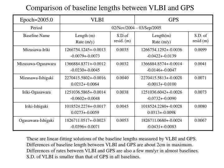 Comparison of baseline lengths between VLBI and GPS