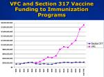 vfc and section 317 vaccine funding to immunization programs