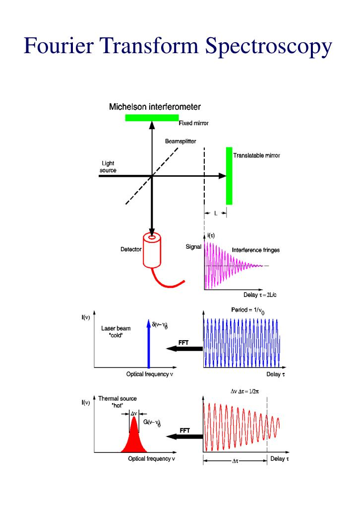 Fourier transform spectroscopy