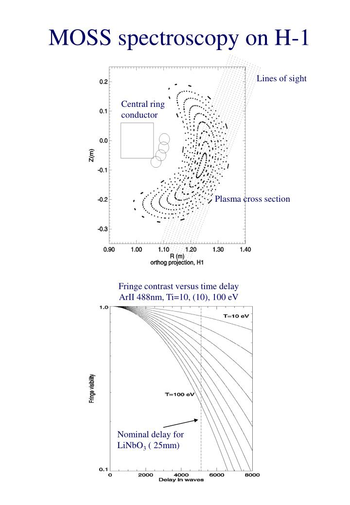 MOSS spectroscopy on H-1