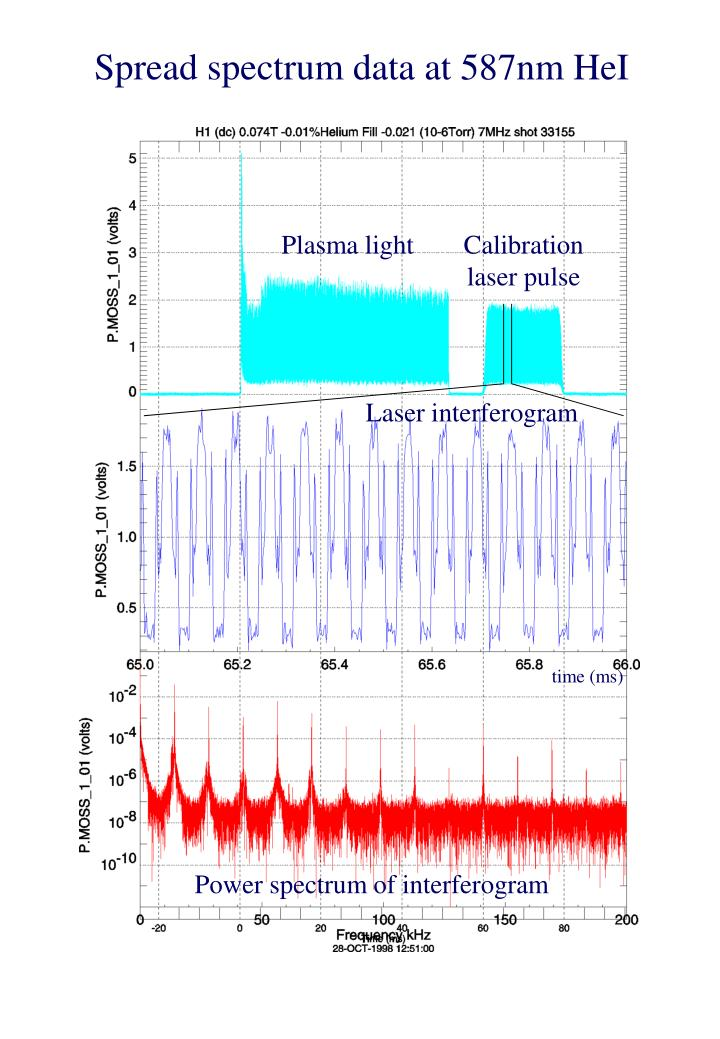 Spread spectrum data at 587nm HeI