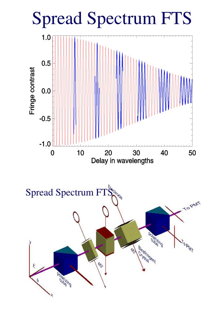 Spread Spectrum FTS