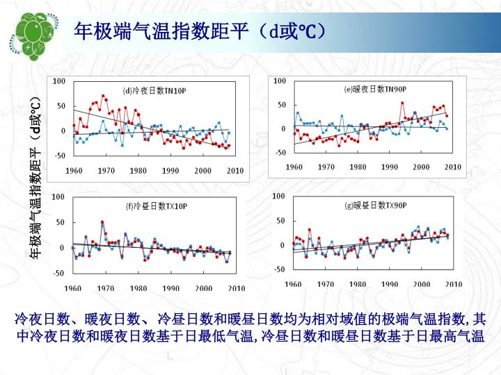 年极端气温指数距平(