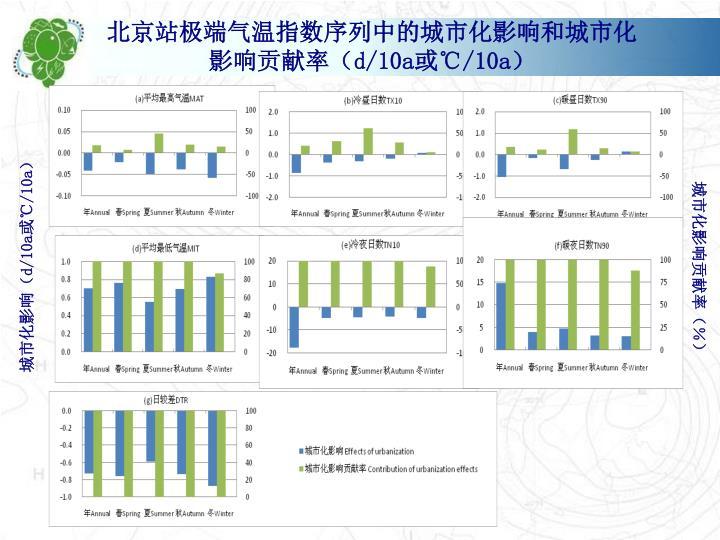 北京站极端气温指数序列中的城市化影响和城市化影响贡献率