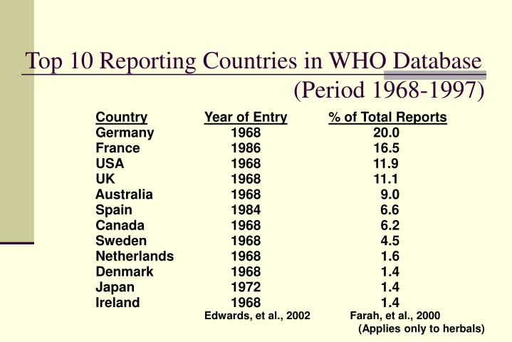 Top 10 Reporting Countries in WHO Database 					    (Period 1968-1997)