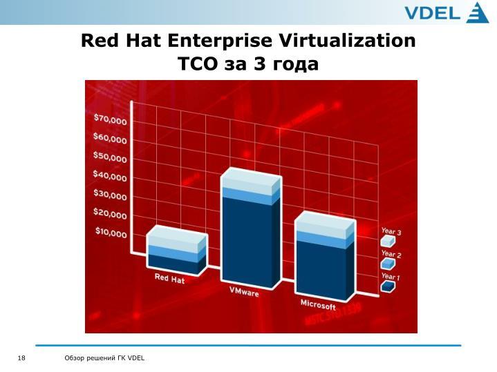 Red Hat Enterprise Virtualization