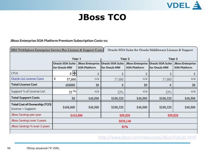 JBoss TCO