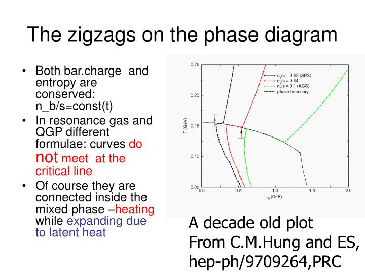 The zigzags on the phase diagram