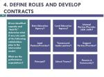 4 define roles and develop contracts