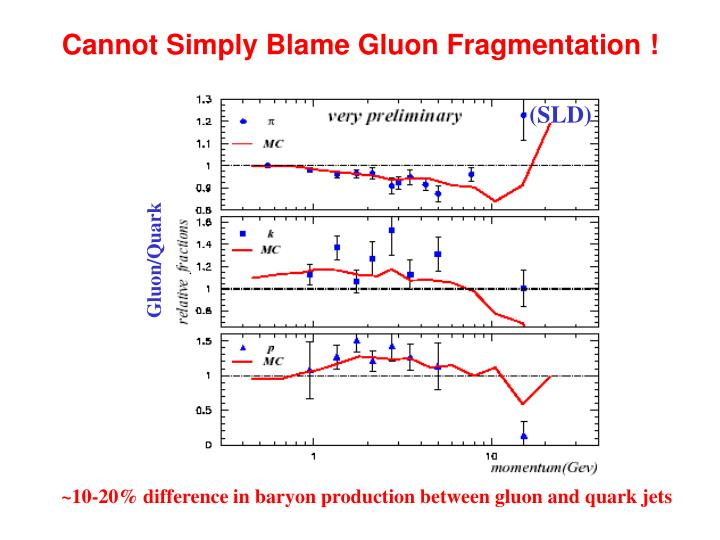 Cannot Simply Blame Gluon Fragmentation !