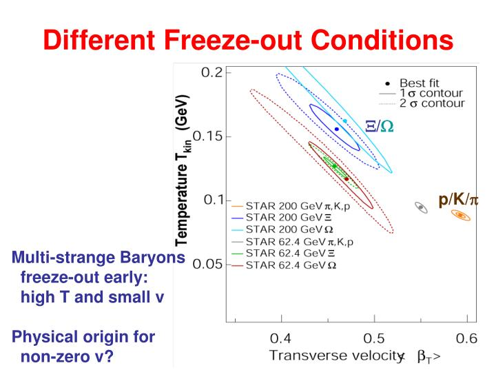 Different Freeze-out Conditions