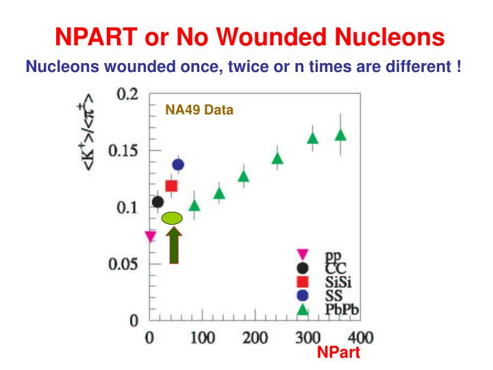 NPART or No Wounded Nucleons