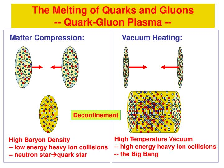 The Melting of Quarks and Gluons