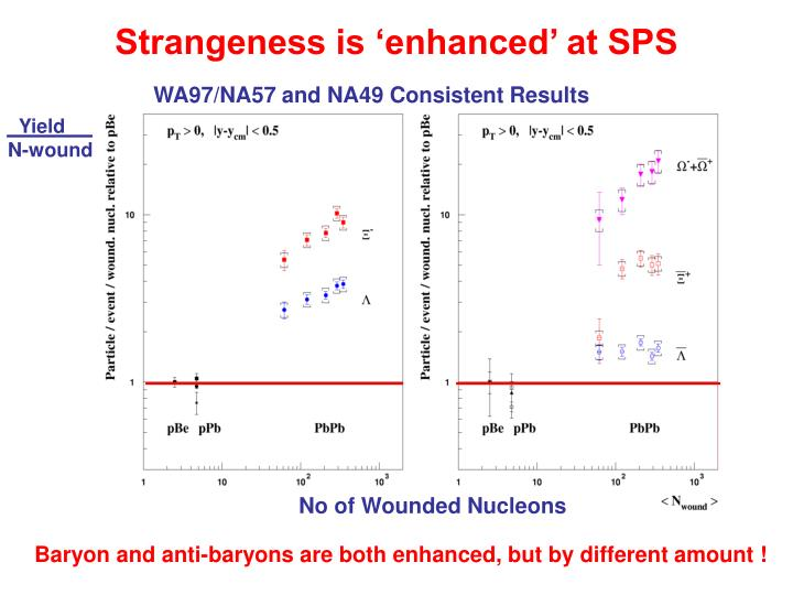 Strangeness is 'enhanced' at SPS