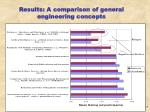 results a comparison of general engineering concepts