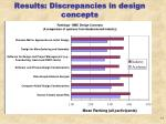 results discrepancies in design concepts