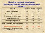 results largest physiology discrepancies between academia and industry