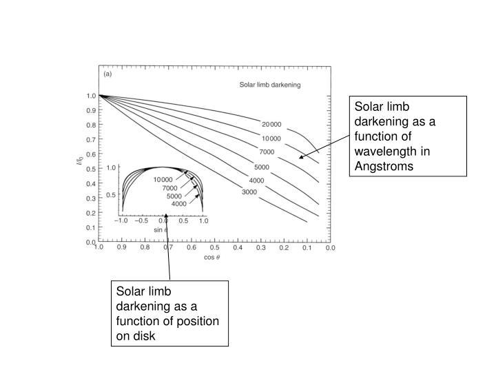 Solar limb darkening as a function of wavelength in Angstroms