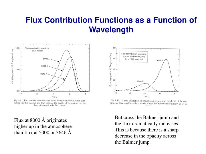 Flux Contribution Functions as a Function of Wavelength