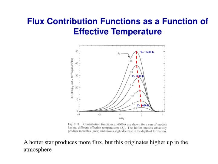 Flux Contribution Functions as a Function of Effective Temperature