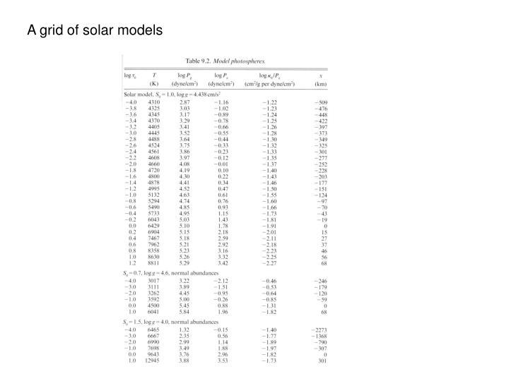 A grid of solar models