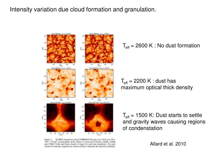 Intensity variation due cloud formation and granulation.