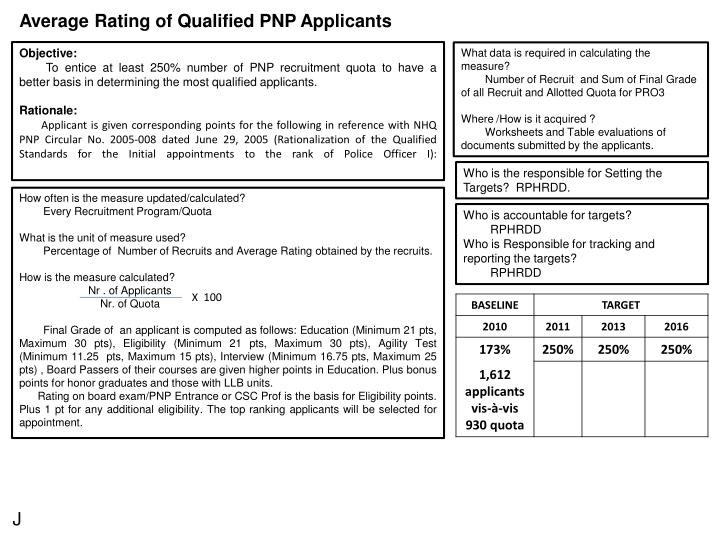 Average Rating of Qualified PNP Applicants