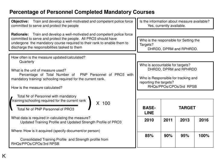 Percentage of Personnel Completed Mandatory Courses