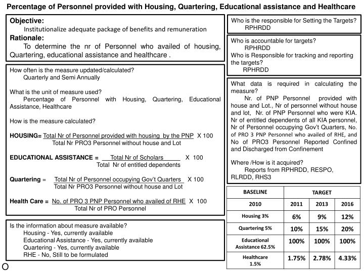 Percentage of Personnel provided with Housing, Quartering, Educational assistance and Healthcare