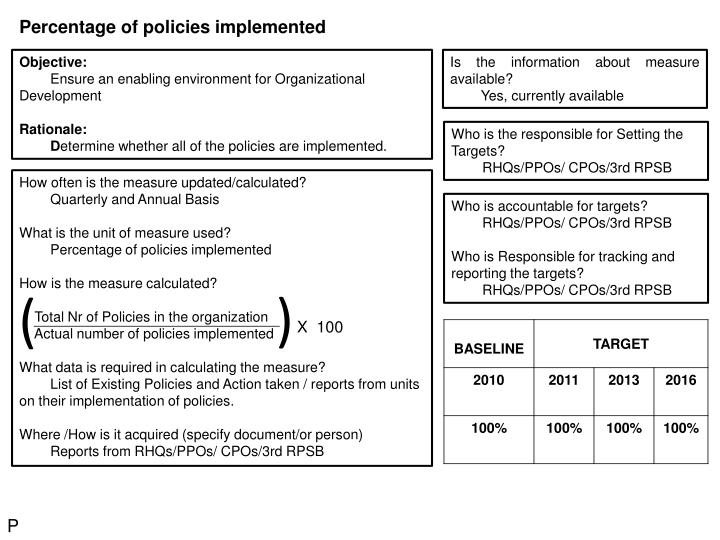 Percentage of policies implemented