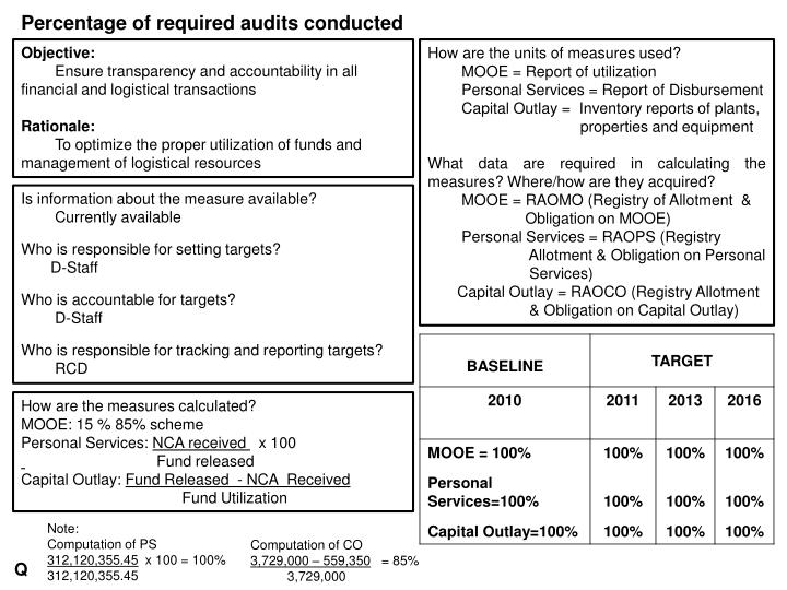 Percentage of required audits conducted