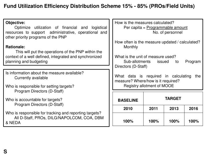 Fund Utilization Efficiency Distribution Scheme 15% - 85% (PROs/Field Units)