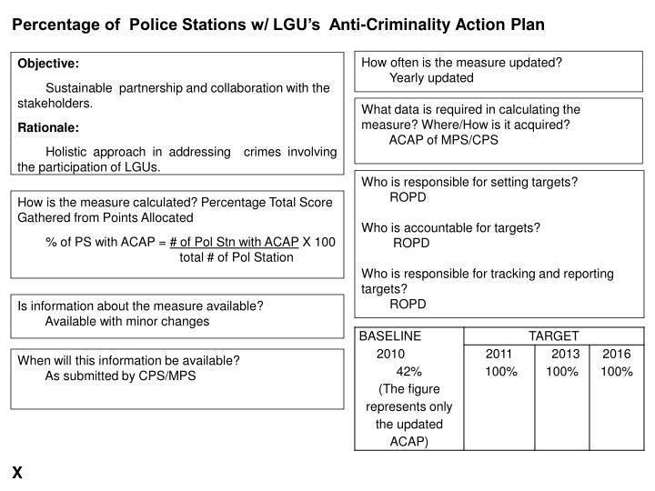 Percentage of  Police Stations w/ LGU's  Anti-Criminality Action Plan