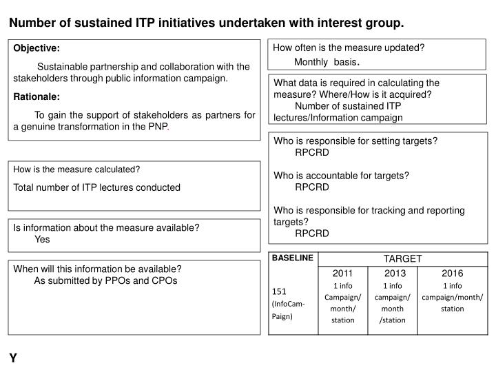 Number of sustained ITP initiatives undertaken with interest group.