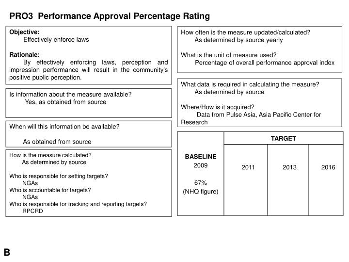 PRO3  Performance Approval Percentage Rating