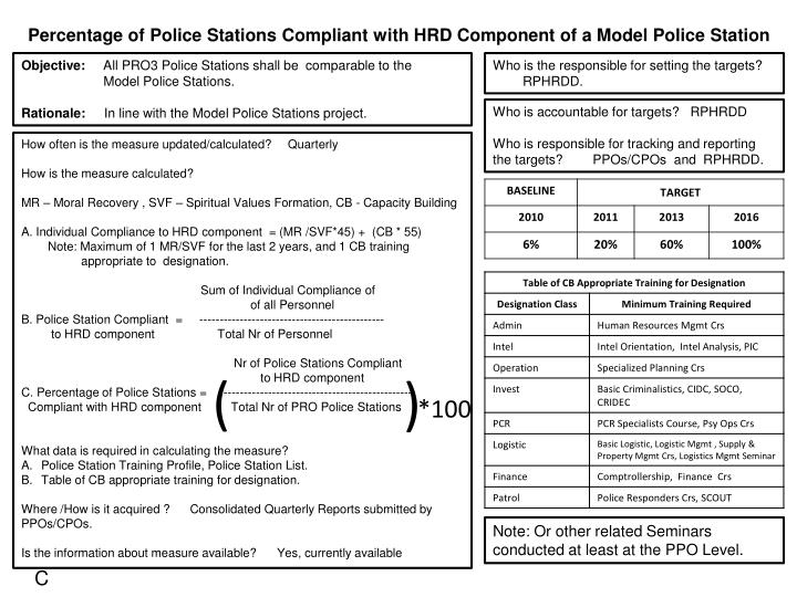 Percentage of Police Stations Compliant with HRD Component of a Model Police Station