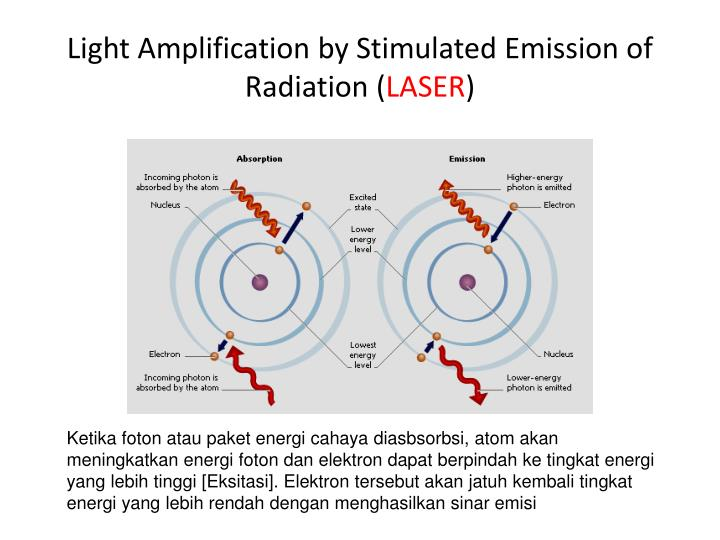 Light Amplification by Stimulated Emission of Radiation (