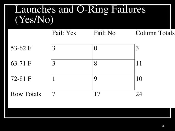 Launches and O-Ring Failures (Yes/No)