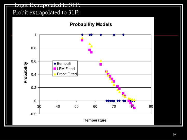 Logit Extrapolated to 31F: