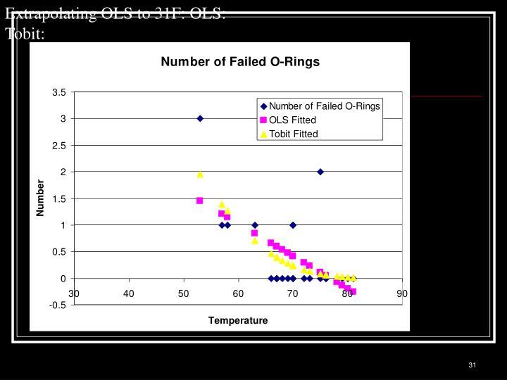 Extrapolating OLS to 31F: OLS: