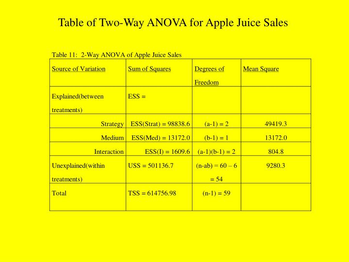 Table of Two-Way ANOVA for Apple Juice Sales