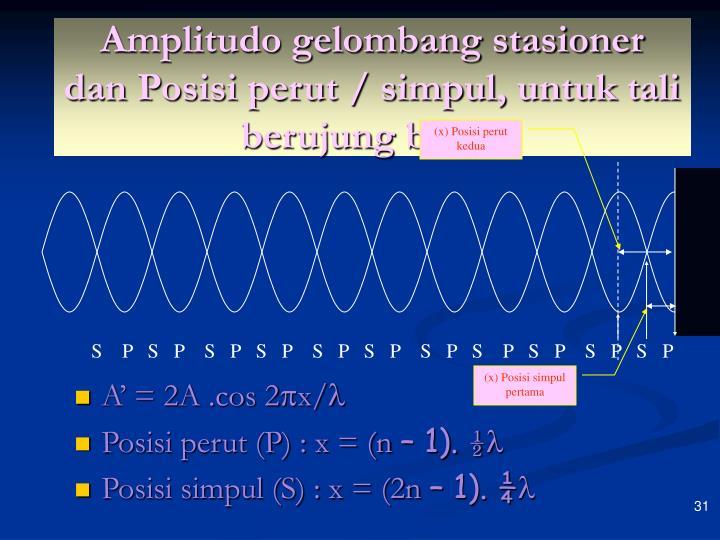 Amplitudo gelombang stasioner