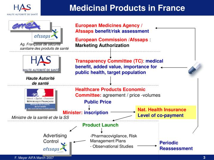 Medicinal products in france