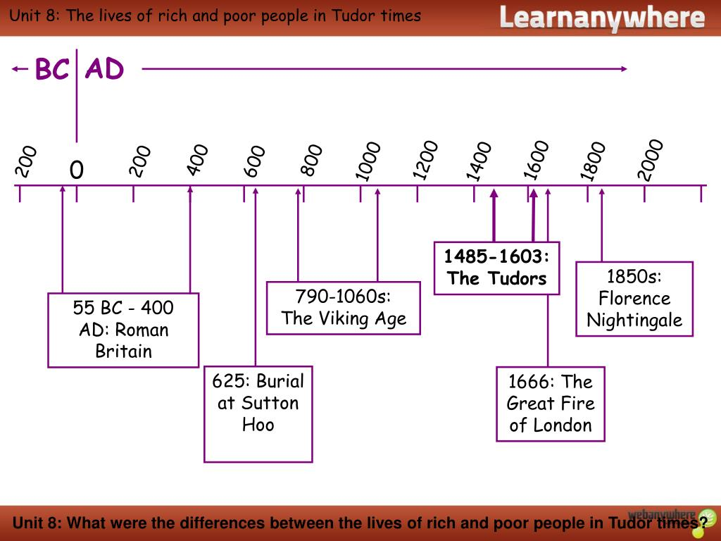 PPT - Unit 8: The lives of rich and poor people in Tudor times ...