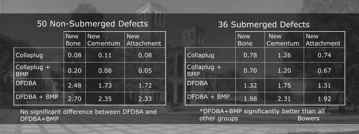 50 Non-Submerged Defects