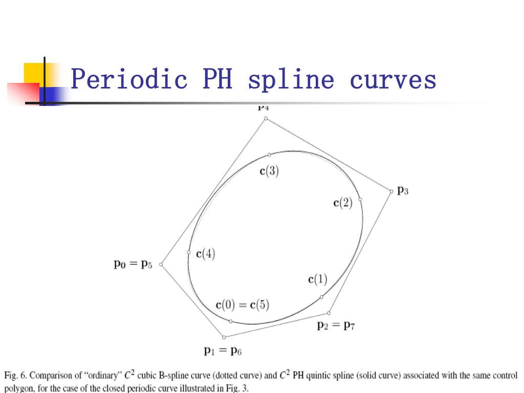 PPT - A control polygon scheme for design of planar PH