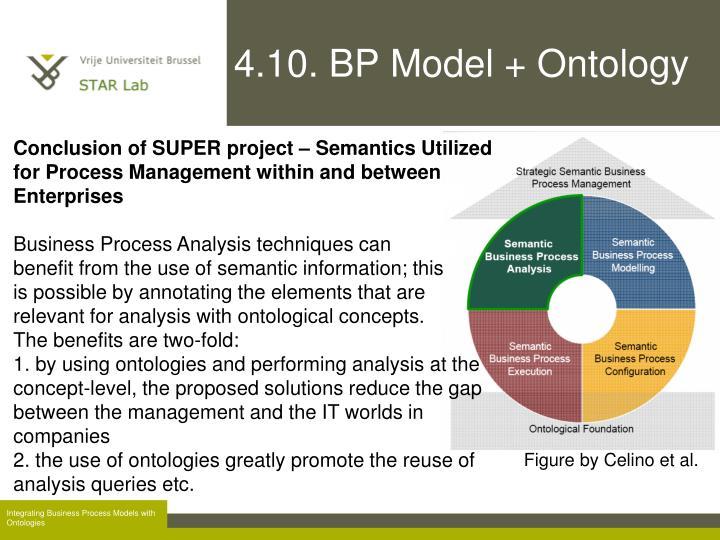 4.10. BP Model + Ontology