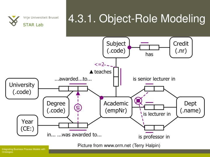 4.3.1. Object-Role Modeling