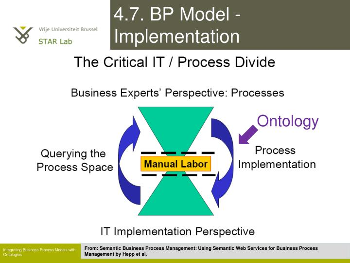 4.7. BP Model - Implementation