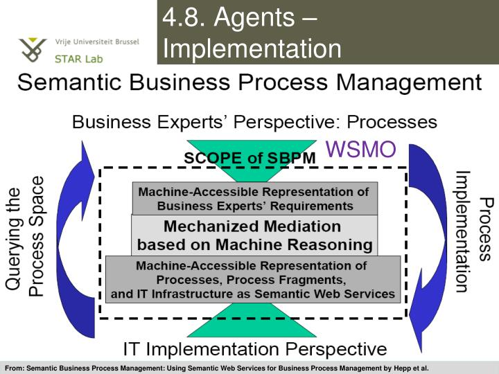 4.8. Agents – Implementation